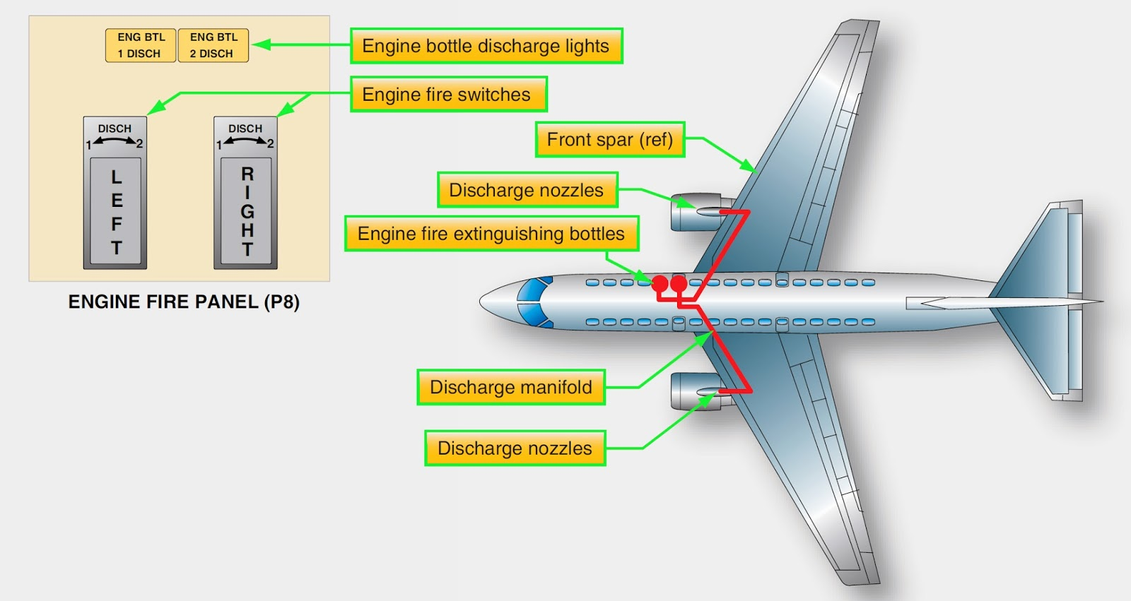 Aircraft systems boeing 777 aircraft fire detection and boeing 777 aircraft fire detection and extinguishing system cheapraybanclubmaster Images
