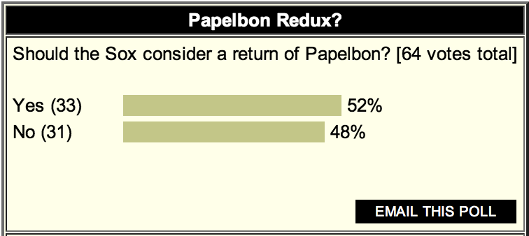 POLL: Slim Majority Favor Papelbon's Return