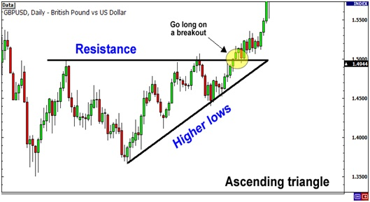 Learn forex trading step by step