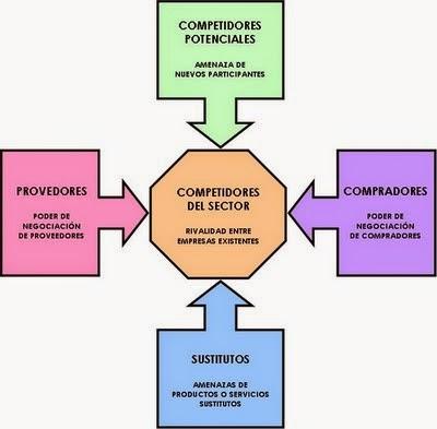 5 fuerzas de michael porter para marcas competitivas for W de porter ortopedia