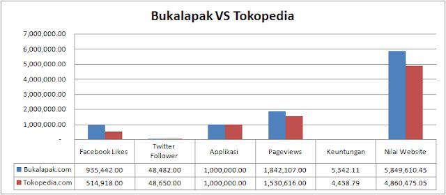 Statistik Bukalapak vs Tokopedia