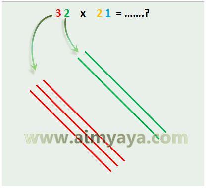 Gambar: Membuat garis puluhan dan satuan untuk bilangan  pertama