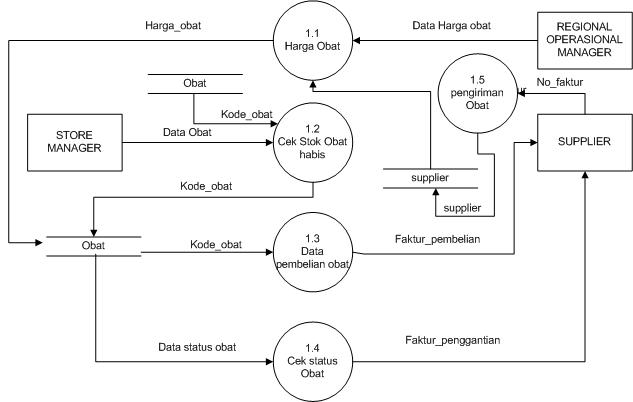 Contoh dfddad diagram alir data sistem informasi apotik hendri a diagram level 1 proses 1 pendataan obat ccuart Images