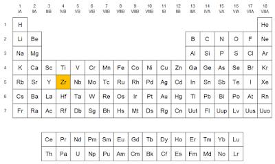 Qumicas el circonio localizacin del circonio en la tabla peridica urtaz Choice Image
