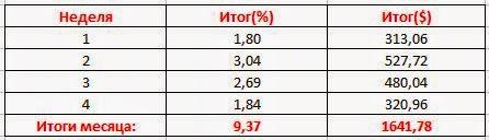 Итог инвестиционного месяца март: +9,37%