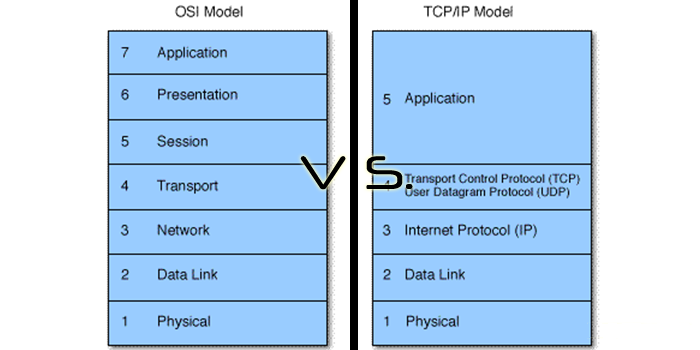 differences of osi and tcp ip Introducing the tcp/ip protocol suite  protocol layers and the open systems interconnection model most network protocol suites are structured as a series of.