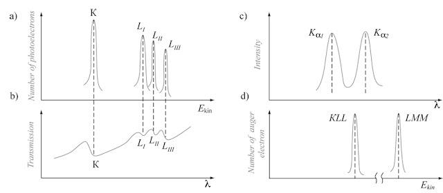 Auger Xray Spectroscopy6