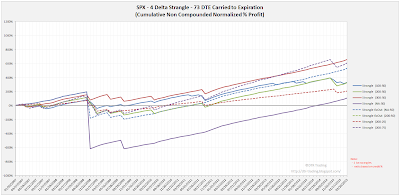 Short Options Strangle Equity Curves SPX 73 DTE 4 Delta Risk:Reward Exits