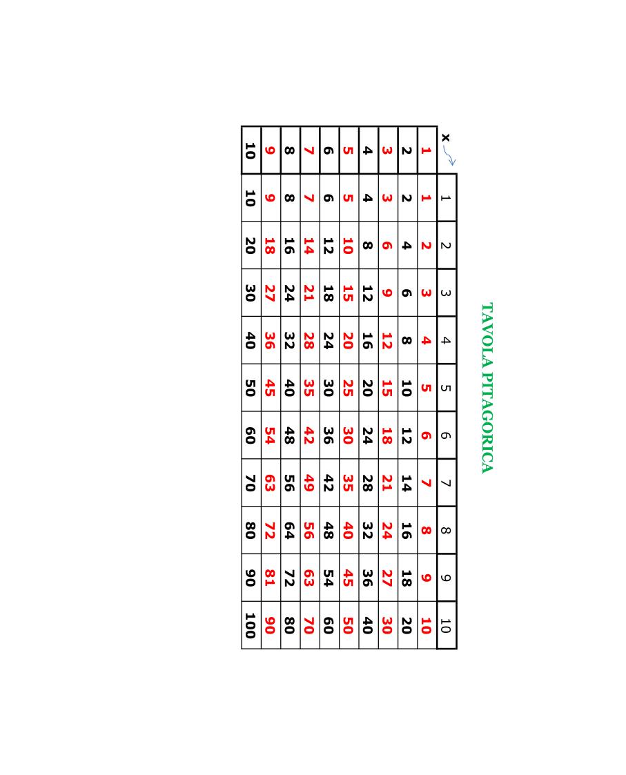 Paradiso delle mappe tavola pitagorica - Tavola pitagorica fino a 100 ...