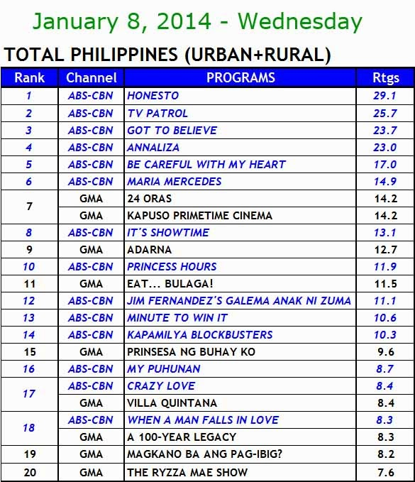 Kantar National TV ratings - January 8
