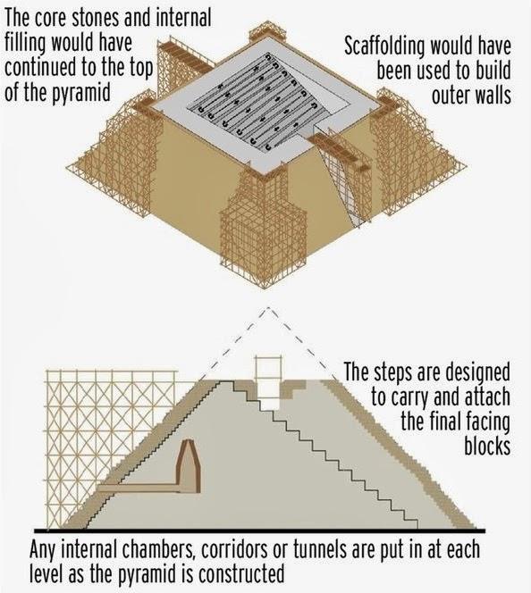 Nova teoria pode explicar a construção das Pirâmides do Egito (com video)
