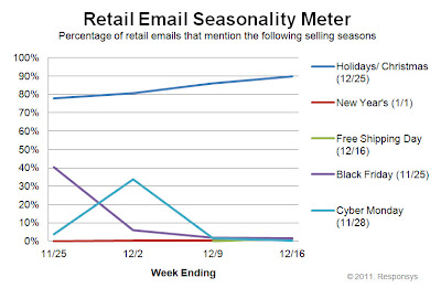 Click to view the Dec. 16, 2011 Retail Email Seasonality Meter larger