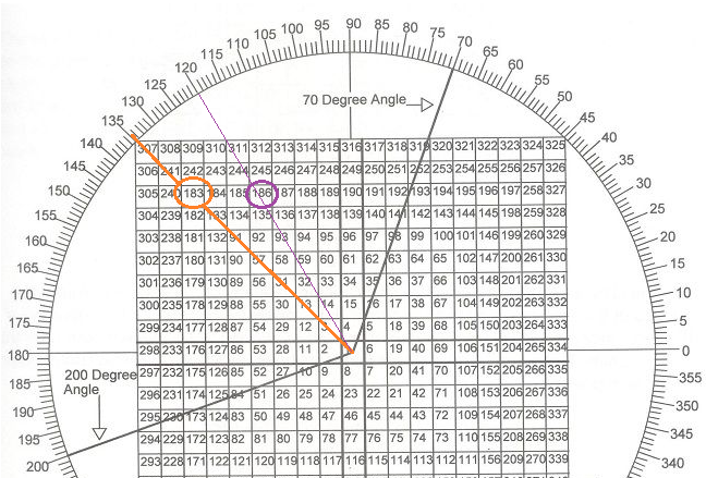 Gann square forex