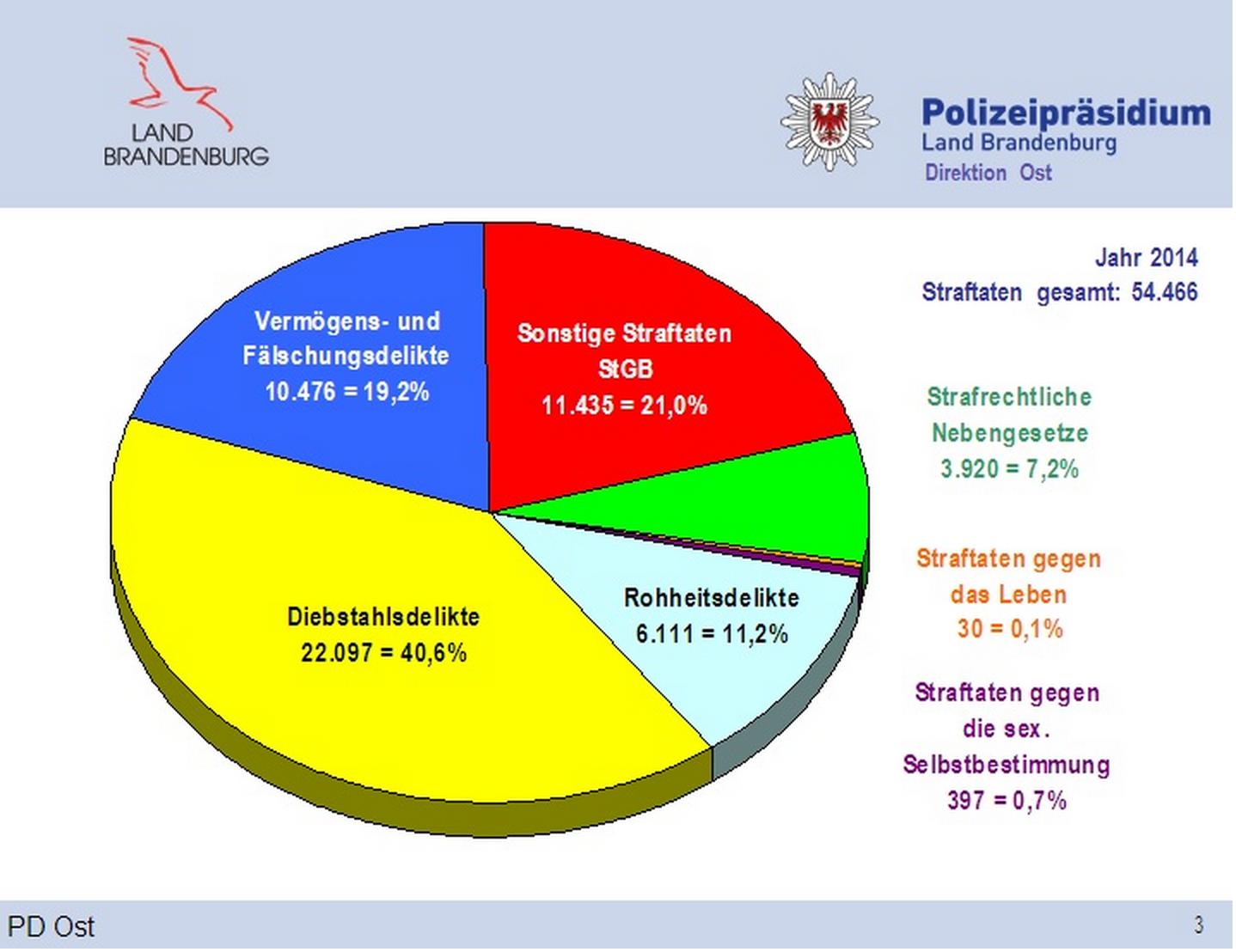 Polizei: Kriminalitätslage der Direktion Ost für das Jahr 2014 ...