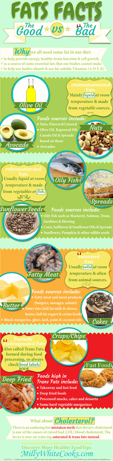 The Facts About Fats: Good vs Bad & Why We All Need Fat in our Diet (Infographic)