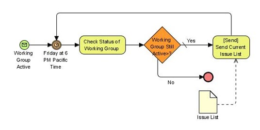 all about lecturer bpmn bussines processing modelling