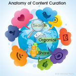 anatomy-of-content-curation