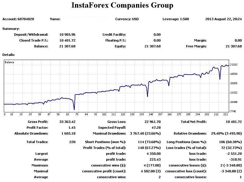Global forex trading instaforex