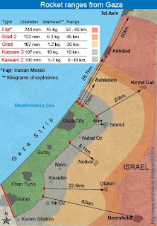 Rocket Ranges from Gaza