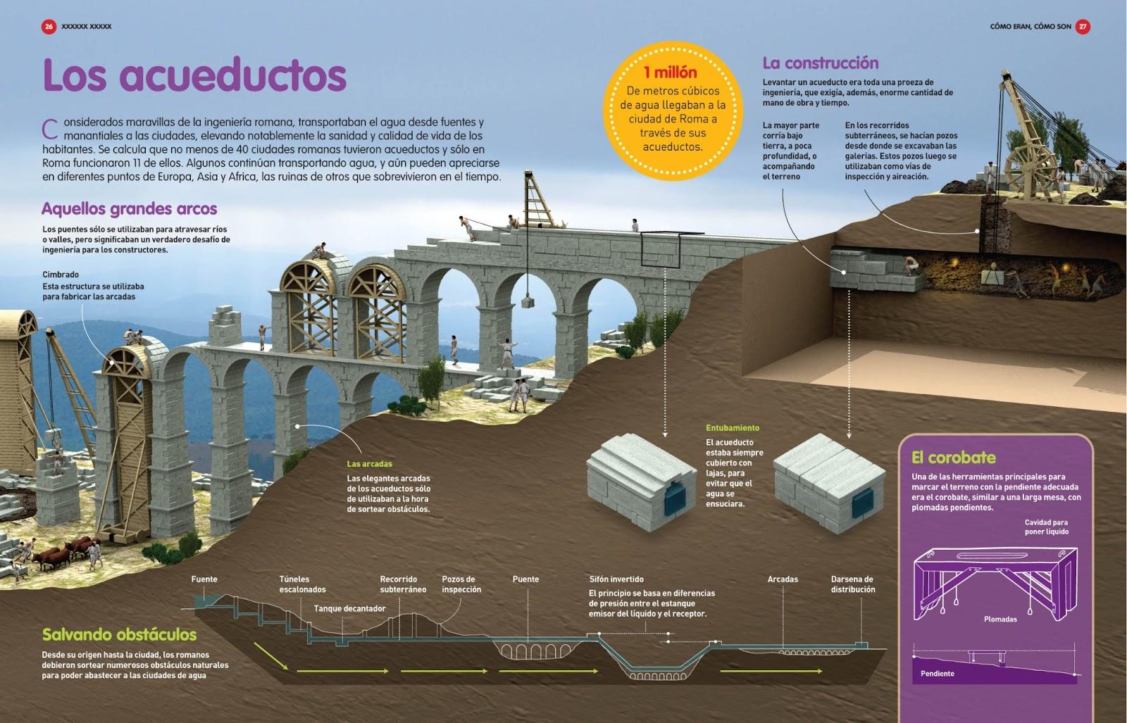 Anatomía y construcción de acueductos