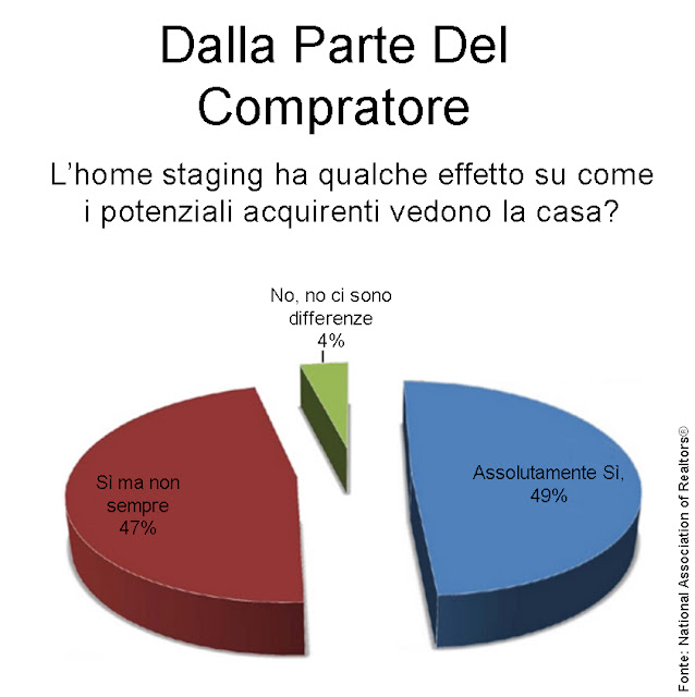 statistica Nar sull'home staging immagine