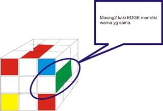 Cara Menyelesaikan Rubik