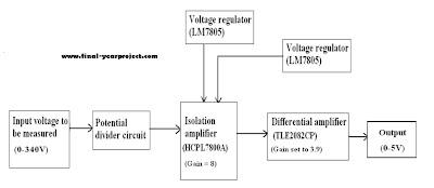 Voltage Current Sensing Card