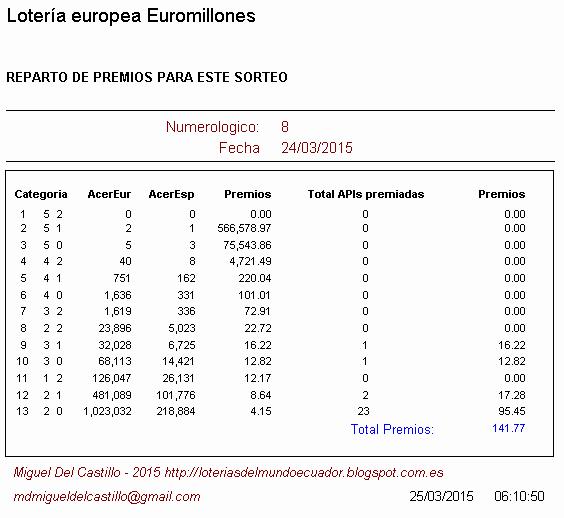 premios obtenidos en la lotería europea euromillones, jugar loterias en ecuador