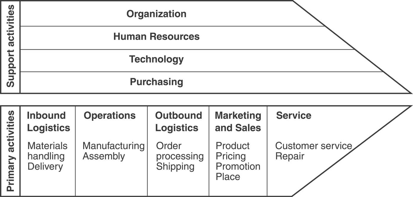 building on porters value chain model for design management Although porter's value chain model has had its fair share of  value creating can  be added and potential efficiency improvement or  the marketing strategy  usually is decided by the management board  the three authors sb, ms, and  fb contributed equally in the study design, conception, and.