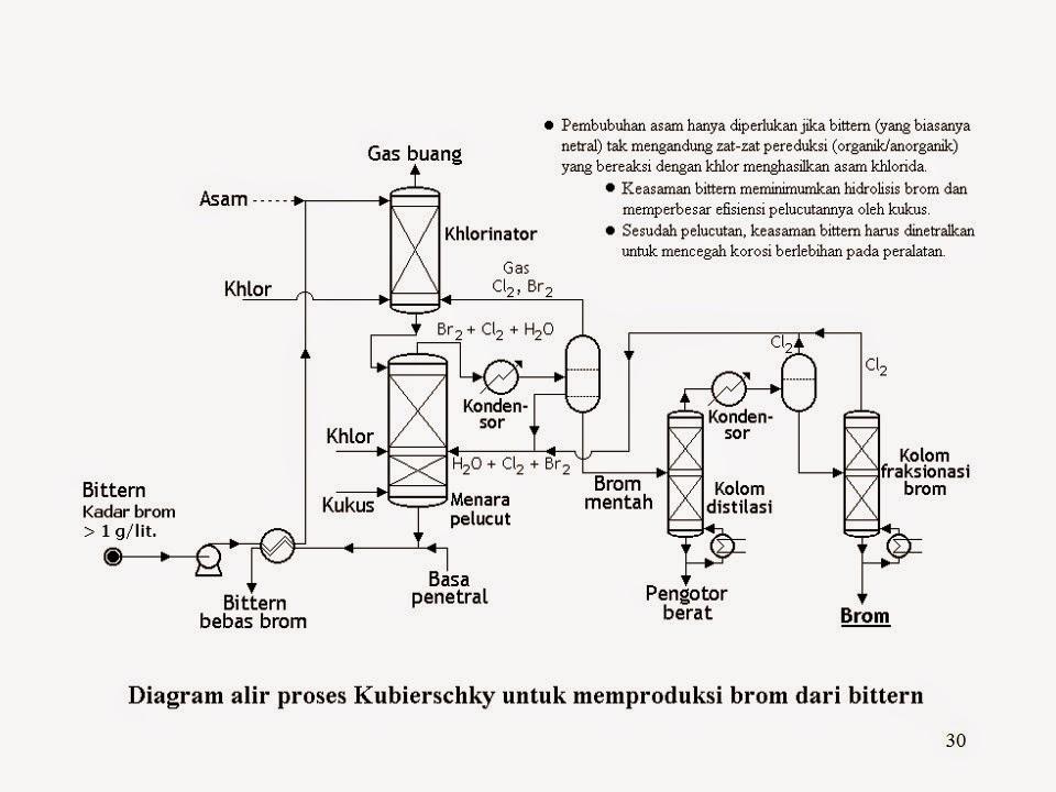 Clausius clapeyron chemical engineering changes the world proses industri kimia garam dapur brom senyawa magnesium kalium klorida iodium kombinasi dengan proses desalinasi ccuart Gallery