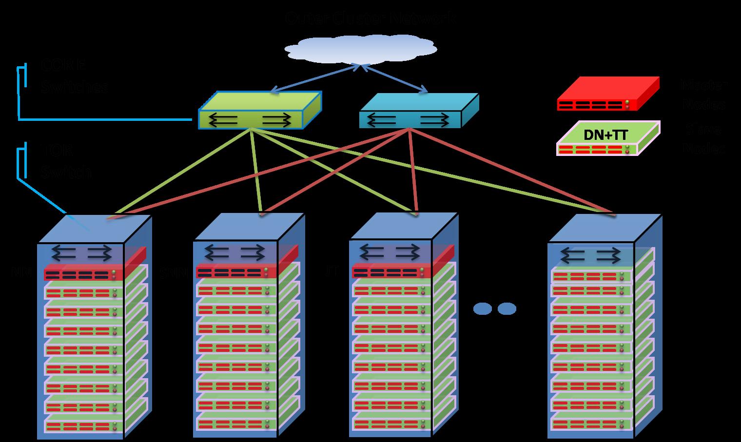 Hadoop Infrastructure Project