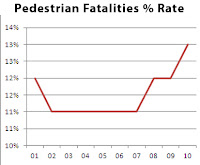 pedestrian fatalities, traffic fatalities