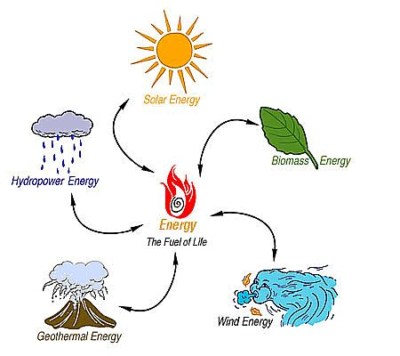 Numerous kinds of Alternative Energy