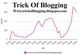 Easy Tricks To Get Lot Of Visitors On My Blogger