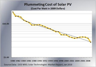 Decline is solar energy costs over time