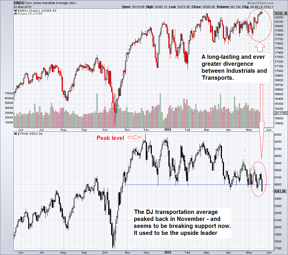 Warning Sign: Big Dow Theory Divergence
