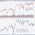 Warning Sign: Big Dow Theory Divergence
