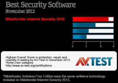 Antivirus Free Terbaik 2013 | Hasil uji AV-Test.org