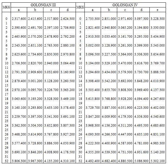 PP Nomor 34 Tahun 2014 Tentang Gaji PNS 2014