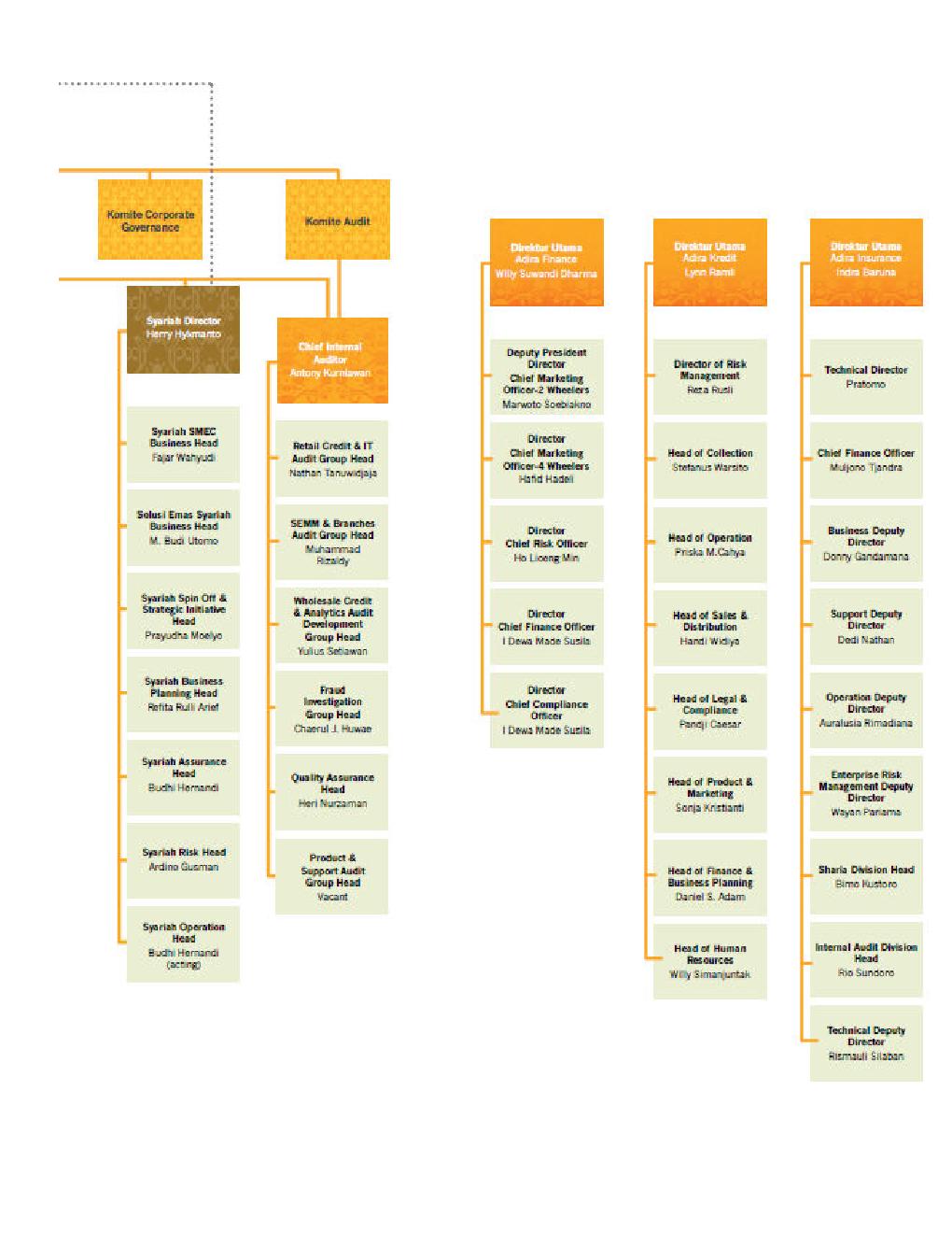 struktur organisasi Bank Danamon