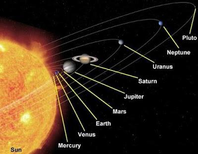 Pengertian dan Urutan Planet dalam Sistem Tata Surya