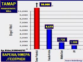 Ηλίας Κονοφάγος, Νίκος Λυγερός - Στρατηγική διαχείριση κοιτασμάτων στην ελληνική ΑΟΖ