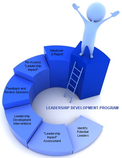 Image result for Benefits Of Leadership Assessment Training