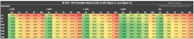 80 DTE SPX Short Straddle Summary Win Rate