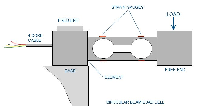 Cantilever load cell
