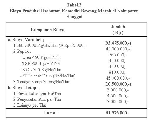 analisa usaha budidaya bawang merah