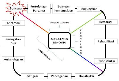 Bagan Siklus Bencana