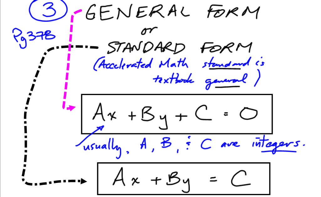 Grade 10 Applied Precalculus Cheetah General And Standard Form