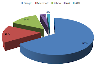 Google vs. Bing - Real SEO Differences