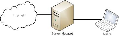 network phpmyprepaid